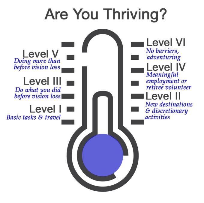 Thriving and vision loss